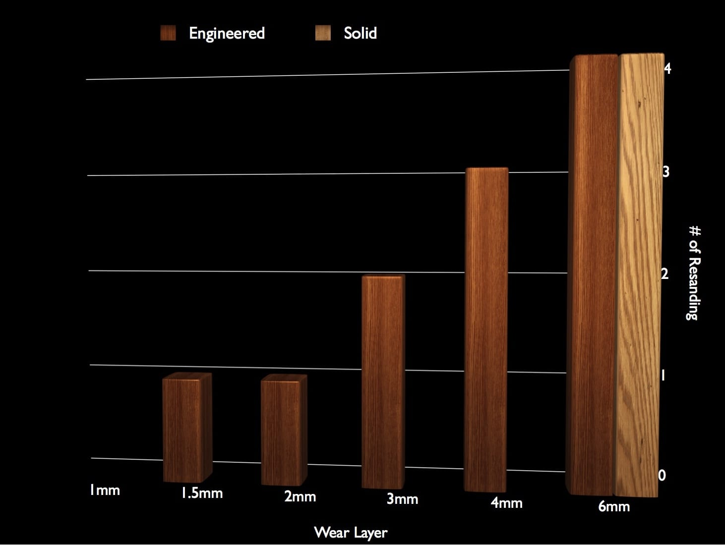 Wear Layer Graph | Woodwright
